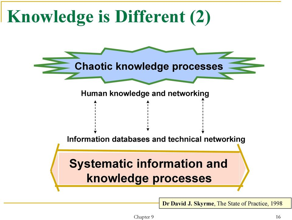 networking Systematic information and knowledge processes Dr