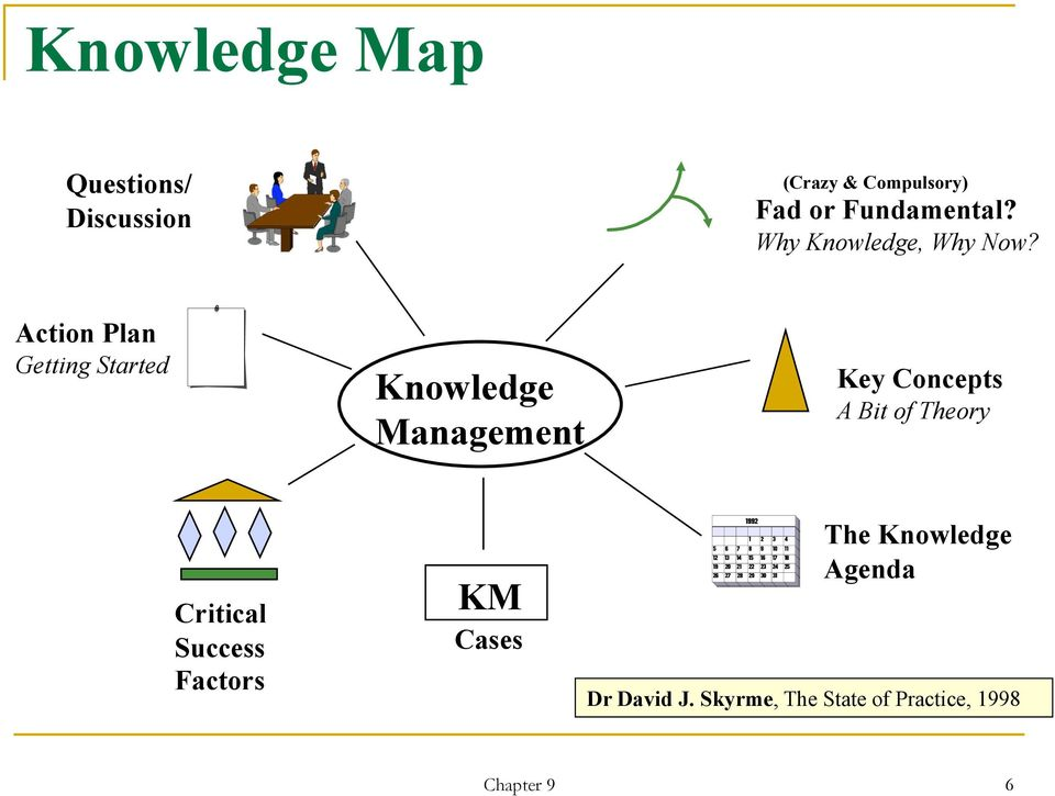Action Plan Getting Started Knowledge Management Key Concepts A Bit of