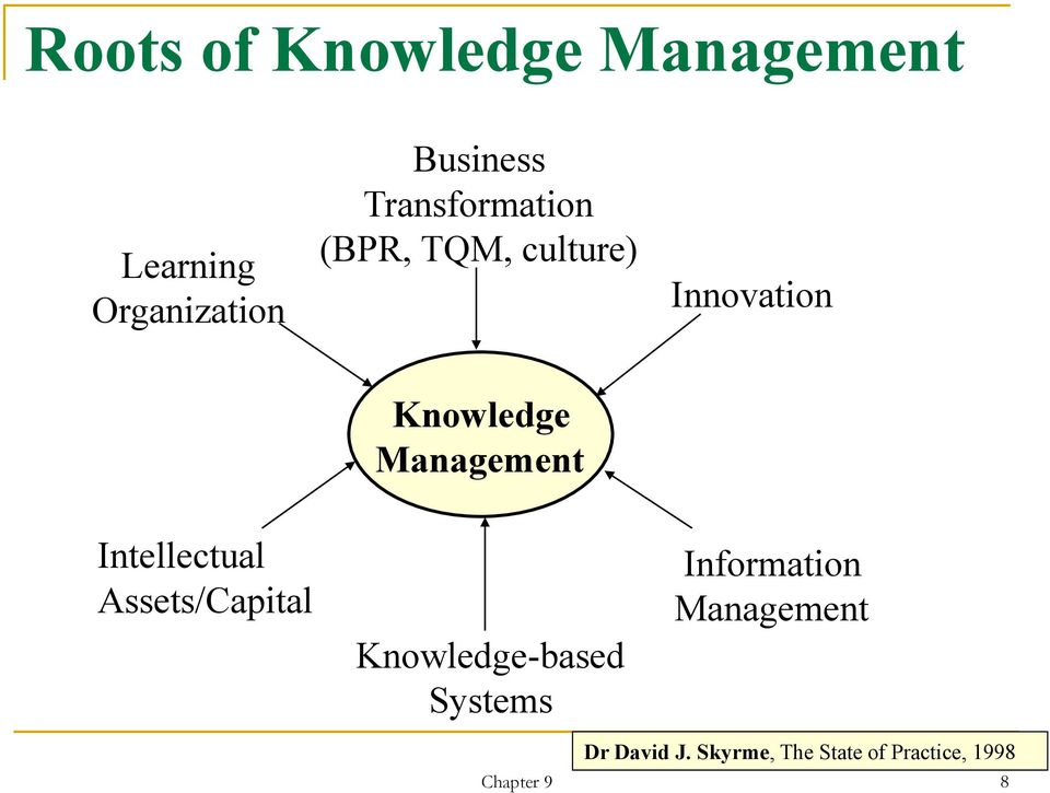 Management Intellectual Assets/Capital Knowledge-based Systems