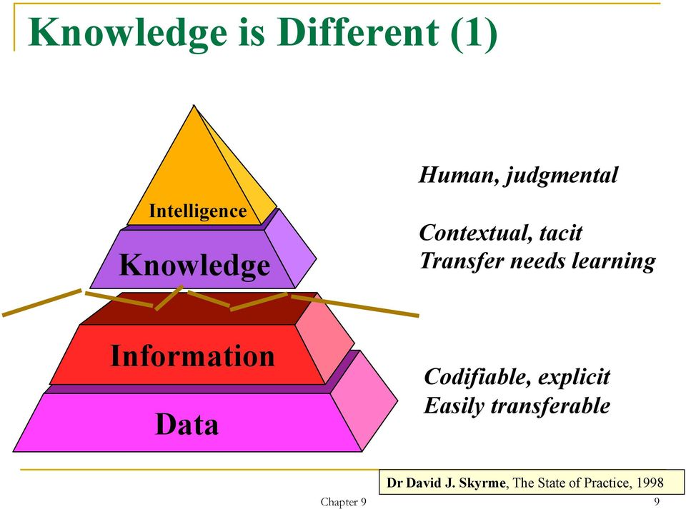 Information Data Codifiable, explicit Easily transferable