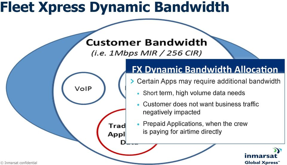 volume data needs Customer does not want business traffic negatively impacted