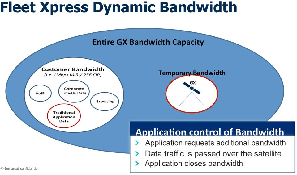 "of Bandwidth "" Application requests additional bandwidth """