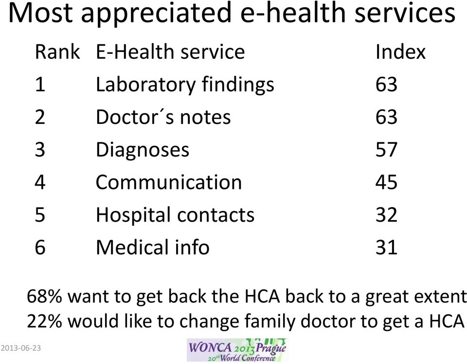 45 5 Hospital contacts 32 6 Medical info 31 Index 68% want to get back the