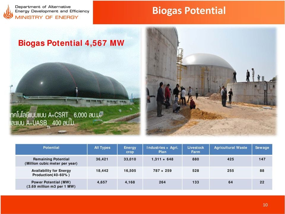 year) Availability for Energy Production(40-60%) Power Potential (MW) (3.