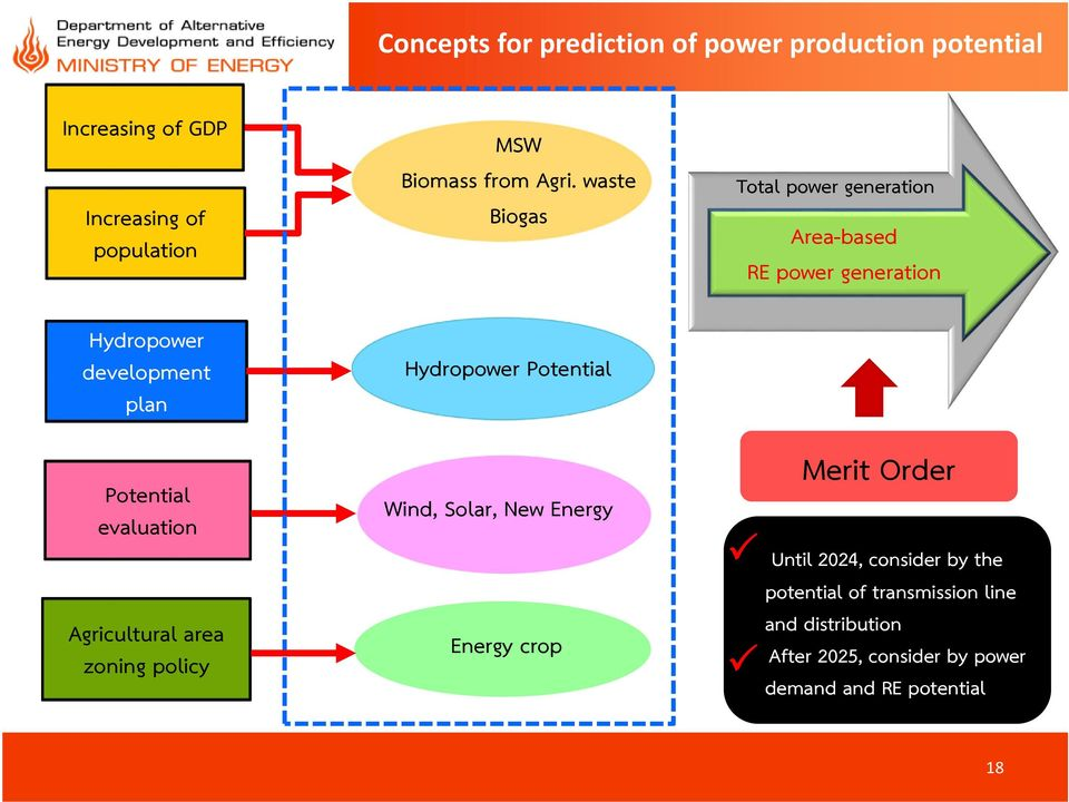 waste Biogas Hydropower Potential Wind, Solar, New Energy Energy crop Total power generation Area-based RE power