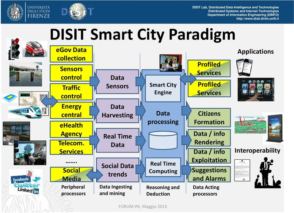 Smart City Engine Data processing Real Time Computing Reasoningand Deduction Profiled Services Profiled Services Citizens