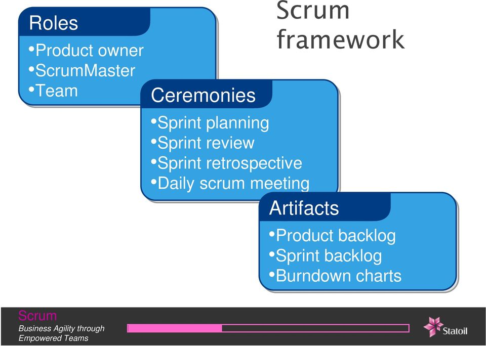 retrospective Daily scrum meeting framework