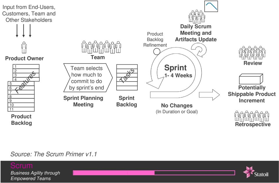 much to commit to do by sprint s end Sprint Planning Meeting Tasks Sprint Backlog Sprint 1-4 Weeks No