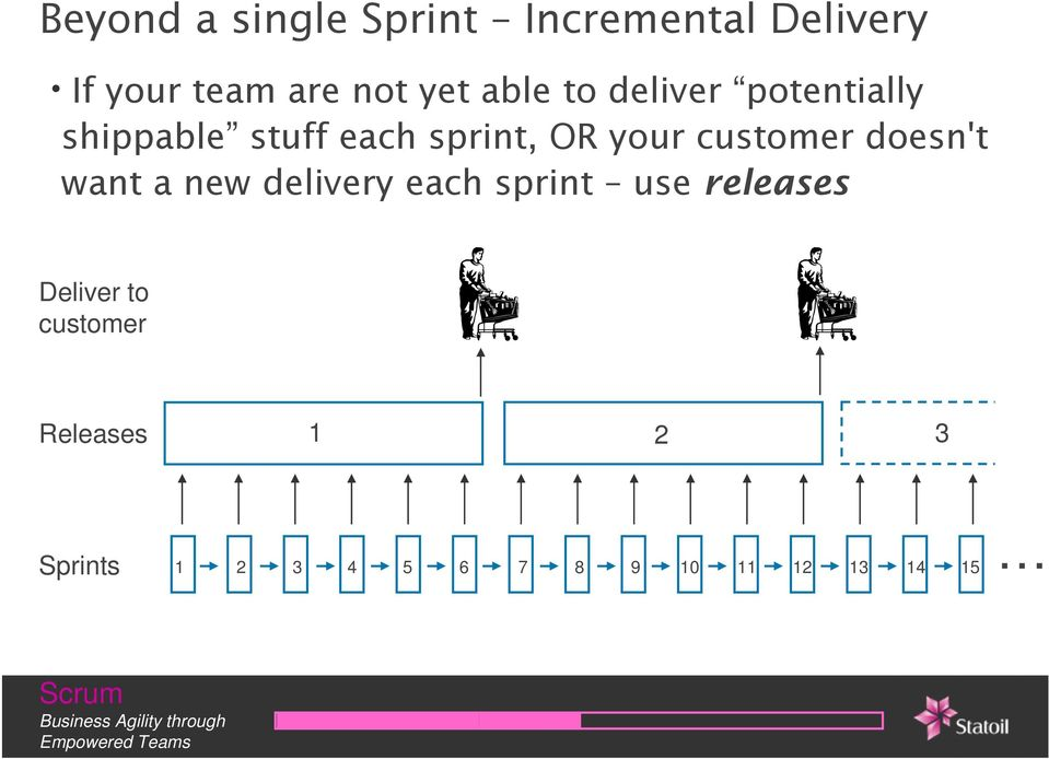 customer doesn't want a new delivery each sprint use releases