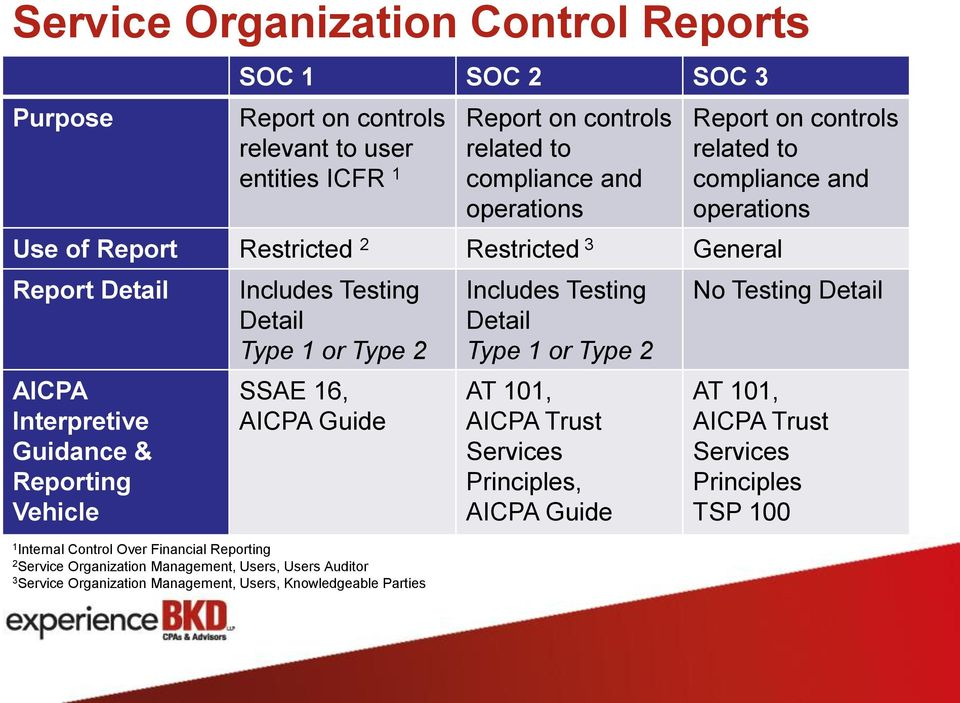 Control Over Financial Reporting 2 Service Organization Management, Users, Users Auditor 3 Service Organization Management, Users, Knowledgeable Parties Includes Testing Detail