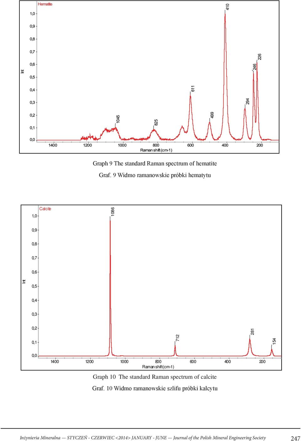 0,0 10 10 800 Raman shift (cm-1) 600 0 0 Graph 10 The standard Raman spectrum of calcite Graf.