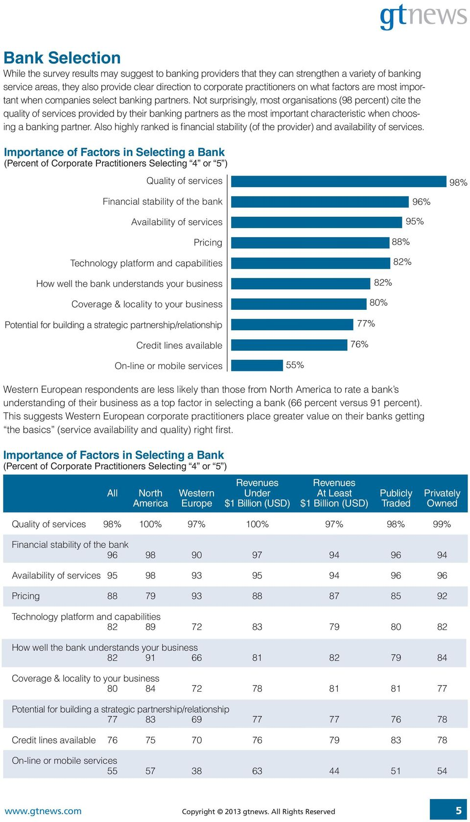 Not surprisingly, most organisations (98 percent) cite the quality of services provided by their banking partners as the most important characteristic when choosing a banking partner.