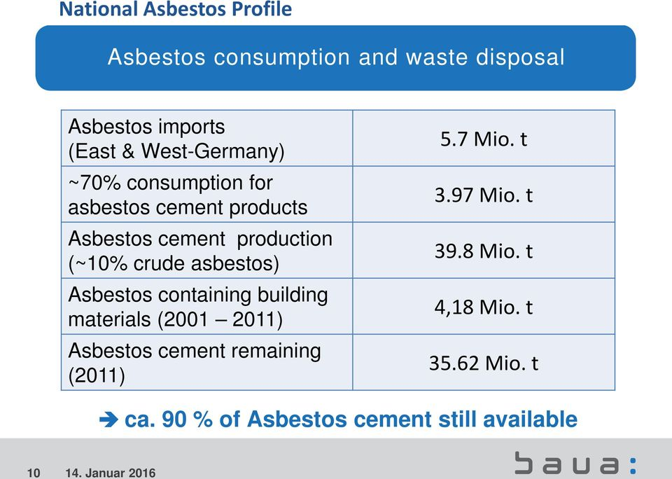 Asbestos containing building materials (2001 2011) Asbestos cement remaining (2011) 5.7 Mio.