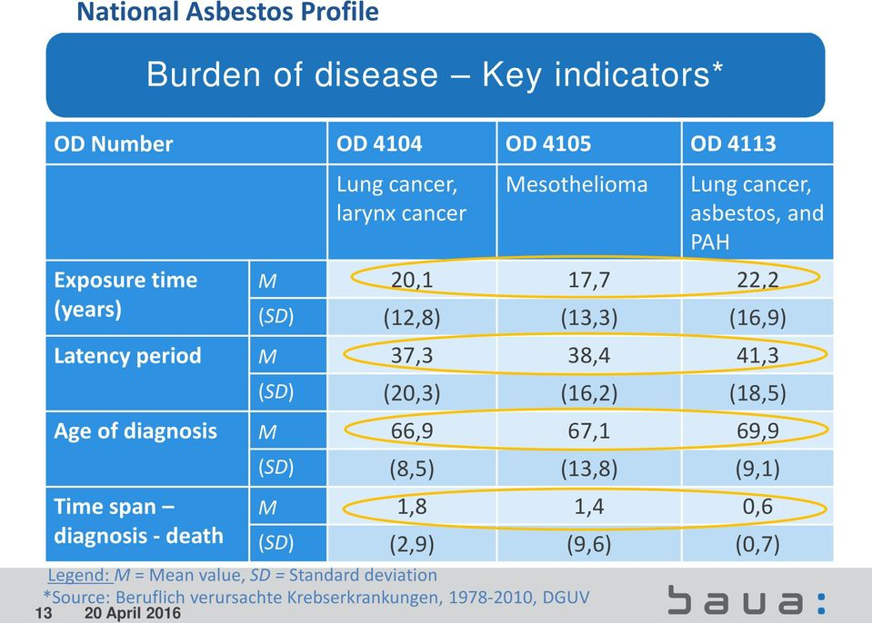 Mesothelioma Lung cancer, asbestos, and PAH M 20,1 17,7 22,2 (SD) (12,8) (13,3) (16,9) Latency period M 37,3 38,4 41,3 (SD)
