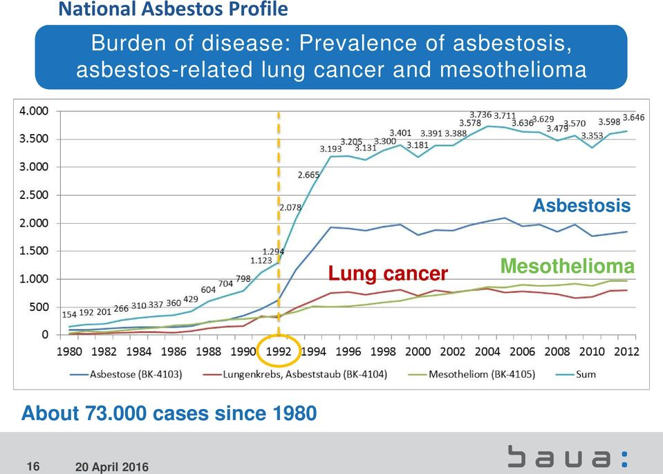 and mesothelioma Asbestosis Lung cancer