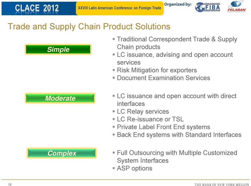 issuance and open account with direct interfaces LC Relay services LC Re-issuance or TSL Private Label Front End
