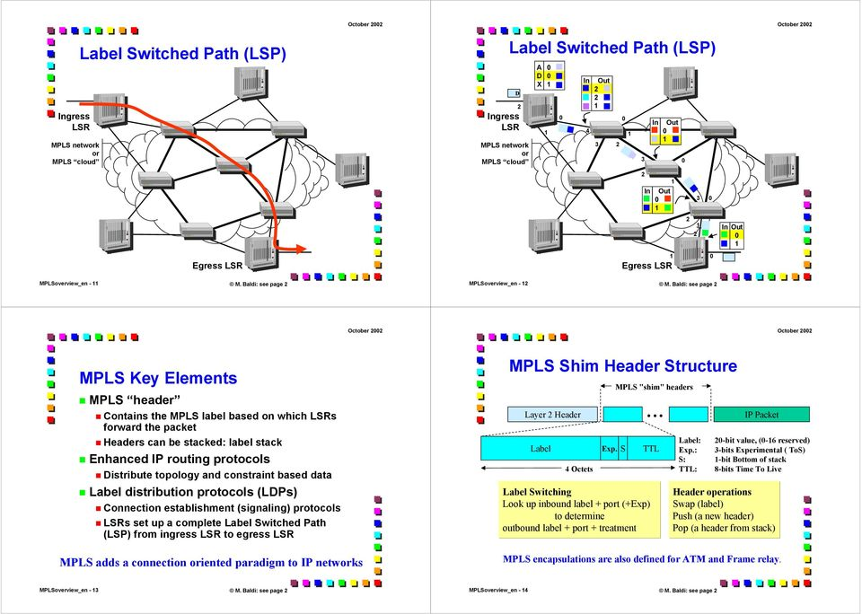 Baldi: see page MPLS Key Elements MPLS header Contains the MPLS label based on which LSRs forward the packet Headers can be stacked: label stack Enhanced IP routing protocols istribute topology and
