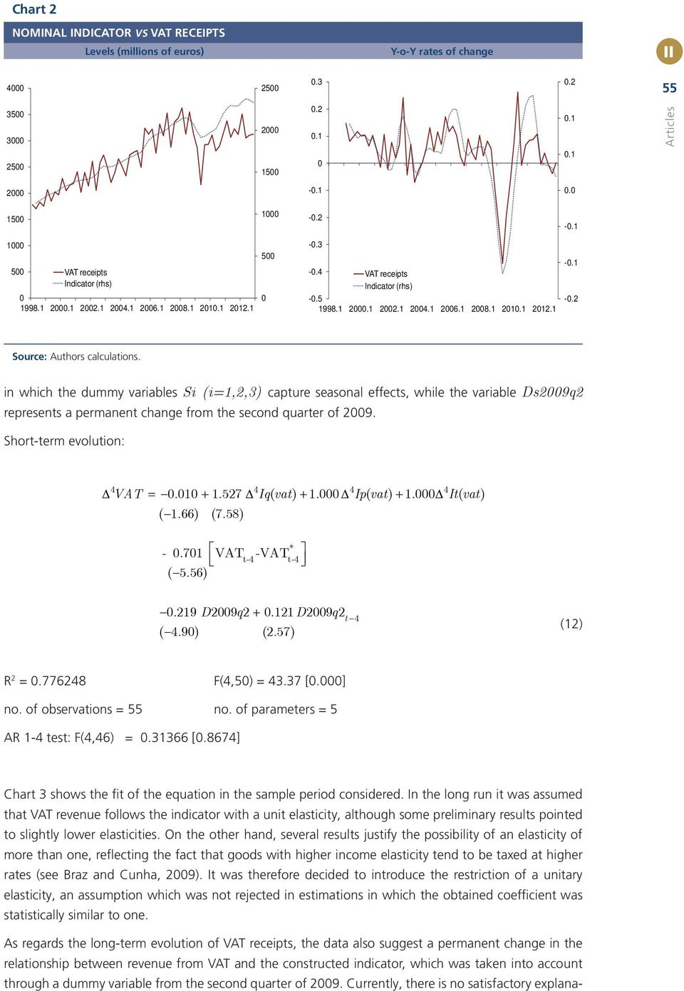 1-0.2 Source: Authors calculations. in which the dummy variables Si (i=1,2,3) capture seasonal effects, while the variable Ds2009q2 represents a permanent change from the second quarter of 2009.