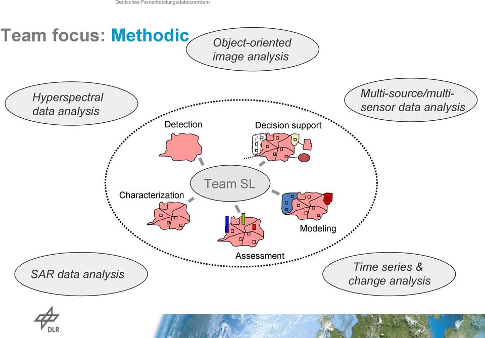 Multi-source/multisensor data analysis Characterization