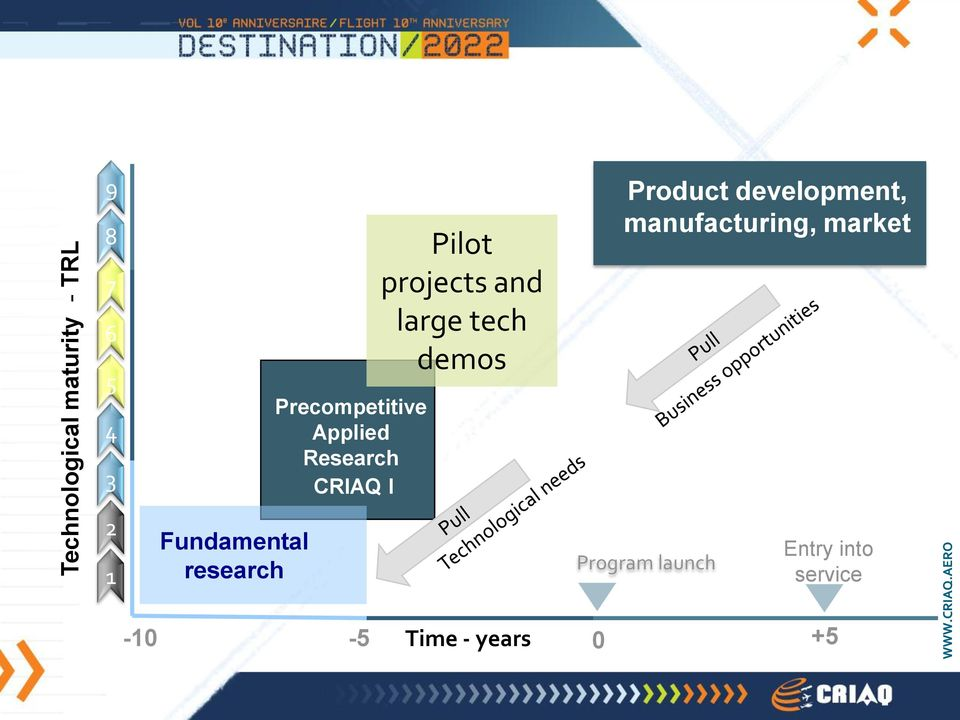 Product development, manufacturing, market 2 1 Fundamental