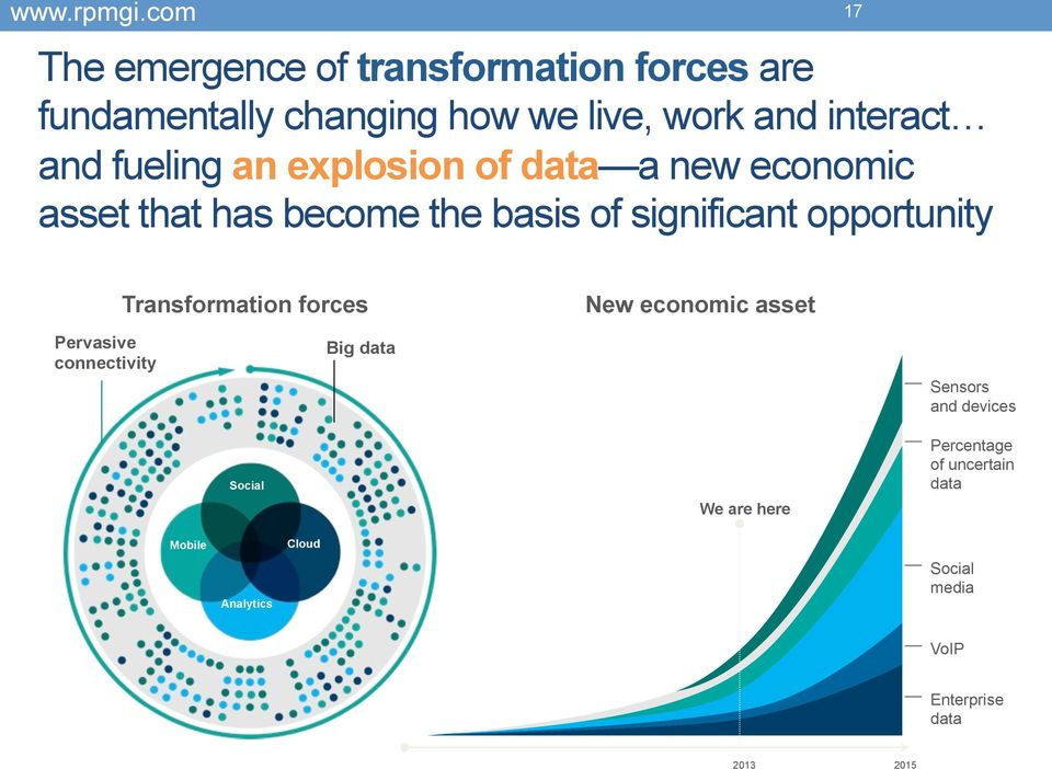 17 Transformation forces New economic asset Pervasive connectivity Big data Sensors and devices Social