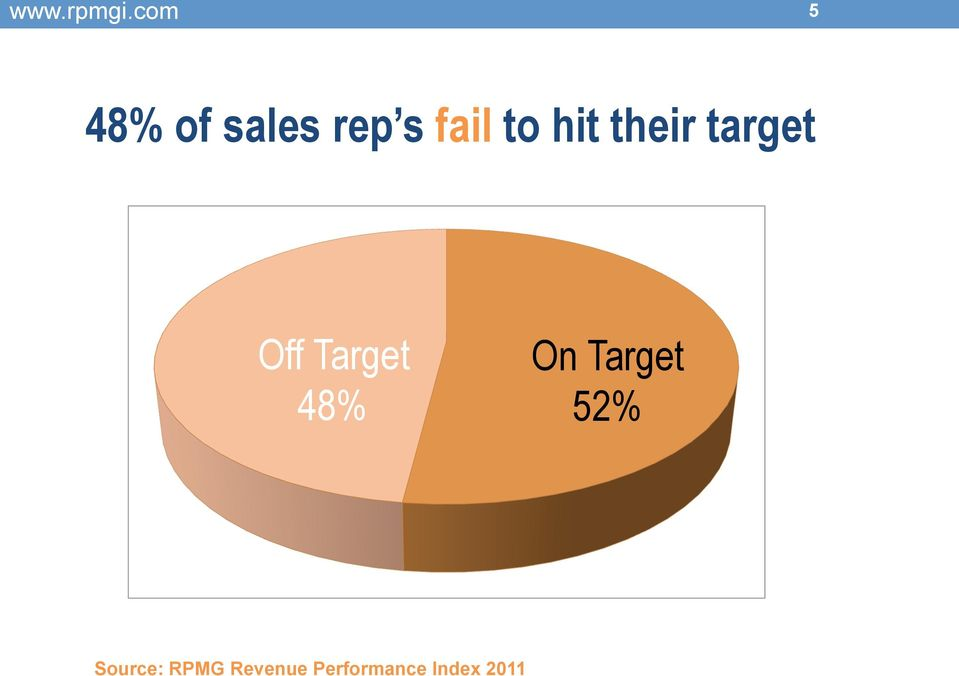 48% On Target 52% Source: