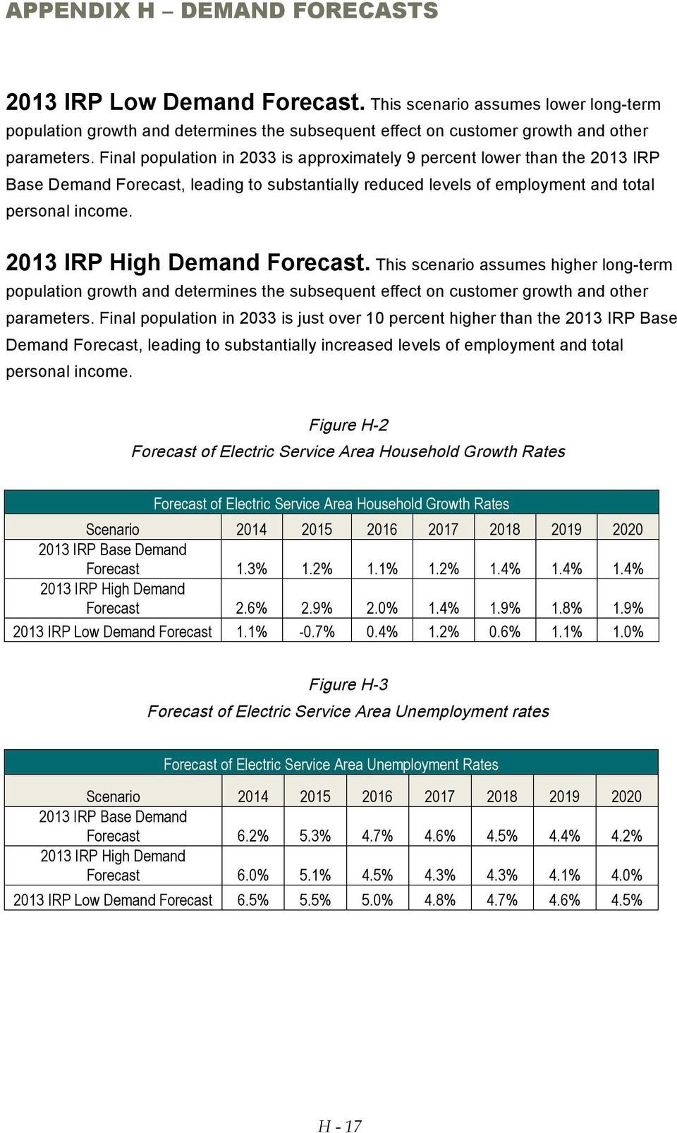 2013 IRP High Demand Forecast. This scenario assumes higher long-term population growth and determines the subsequent effect on customer growth and other parameters.