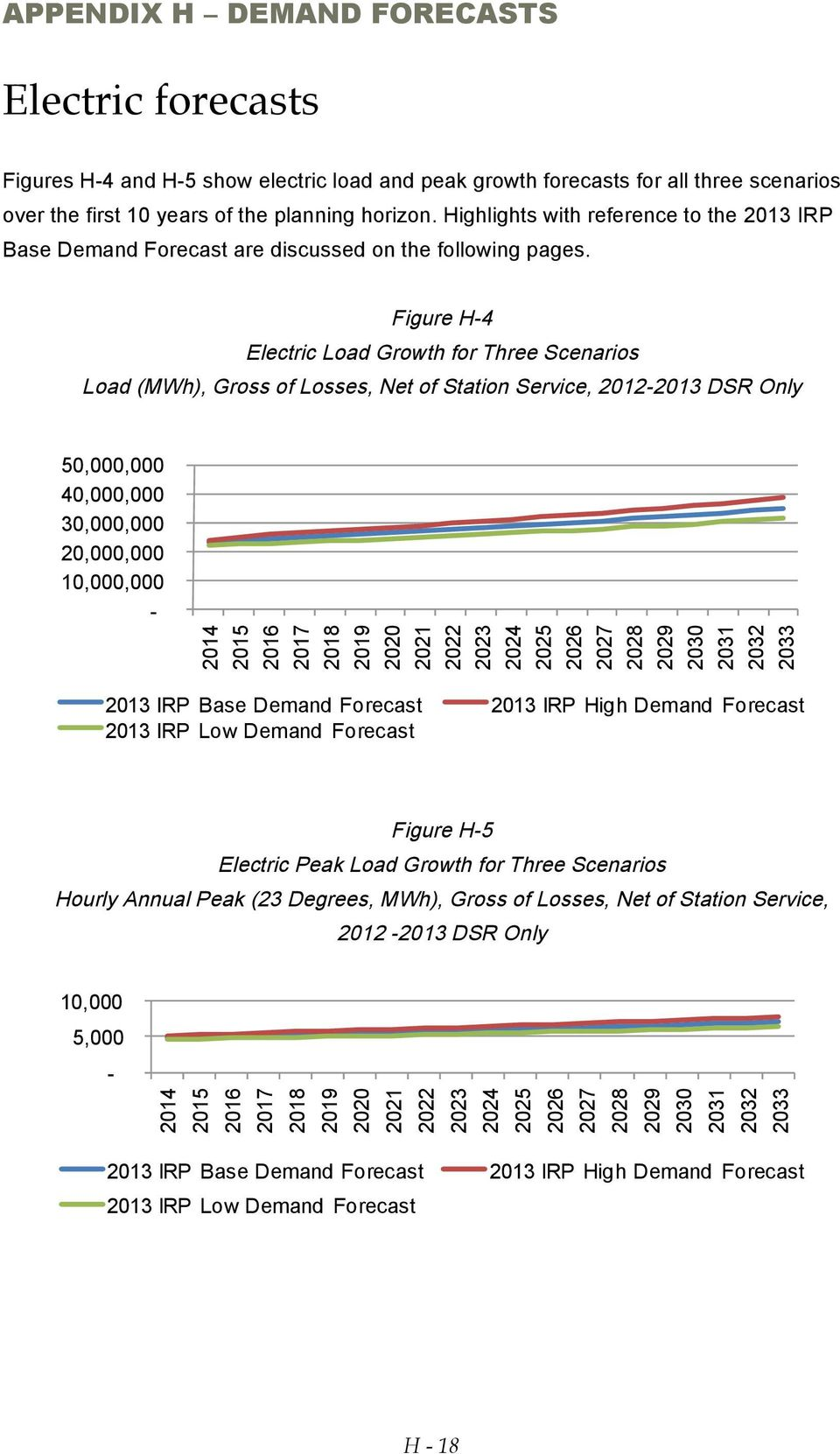 Figure H-4 Electric Load Growth for Three Scenarios Load (MWh), Gross of Losses, Net of Station Service, 2012-2013 DSR Only 50,000,000 40,000,000 30,000,000 20,000,000 10,000,000-2014 2015 2016 2017
