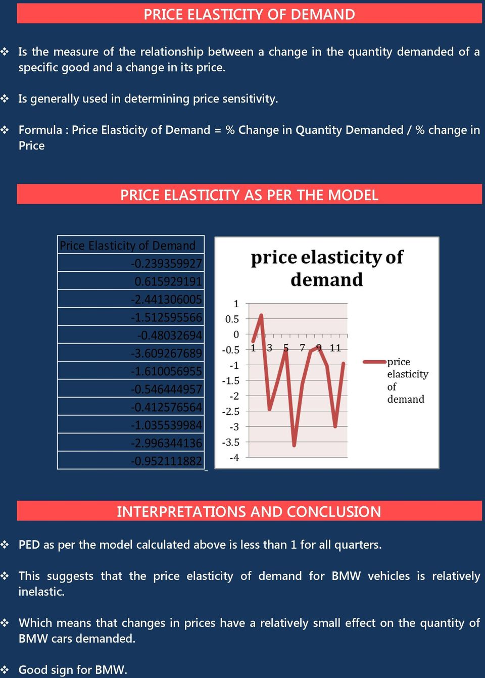 Formula : Price Elasticity of Demand = % Change in Quantity Demanded / % change in Price PRICE ELASTICITY AS PER THE MODEL Price Elasticity of Demand -0.239359927 0.615929191-2.441306005-1.