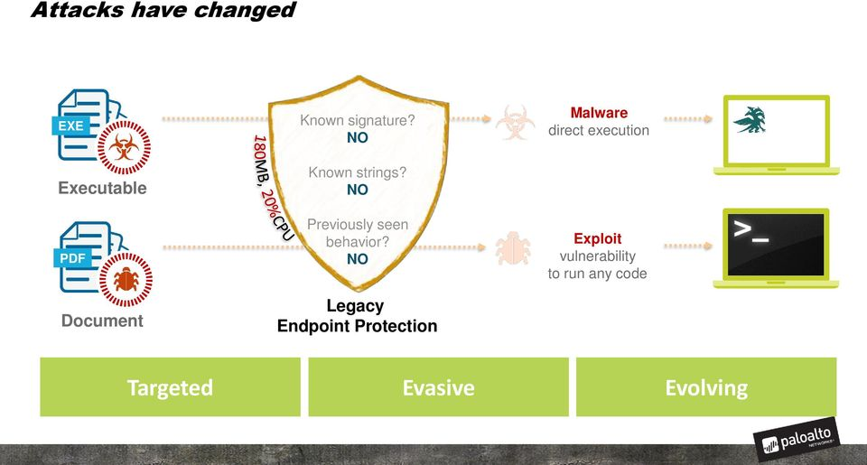 NO Legacy Endpoint Protection Malware direct execution