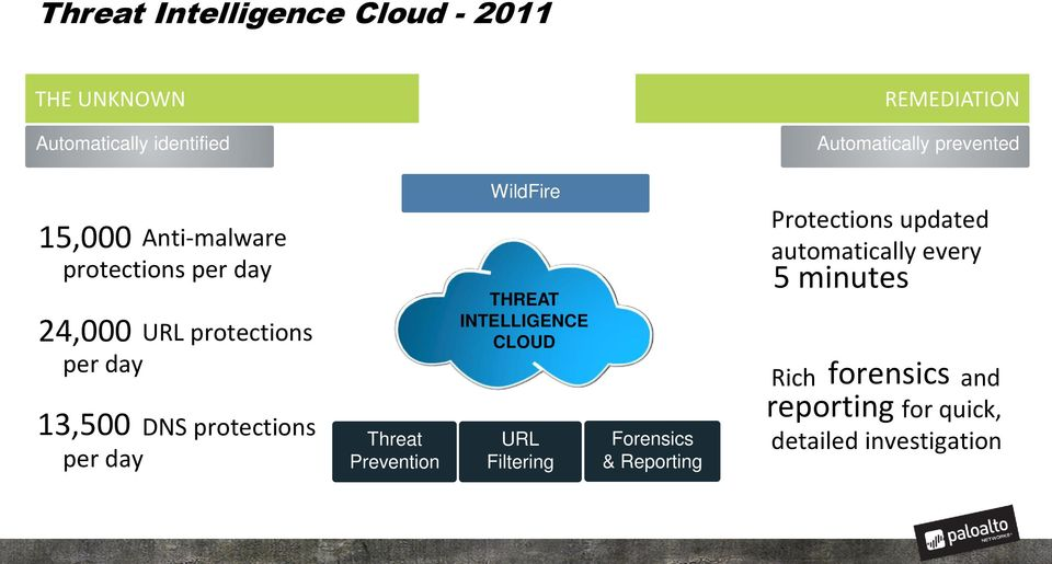 protections per day Threat Prevention WildFire THREAT INTELLIGENCE CLOUD URL Filtering Forensics &