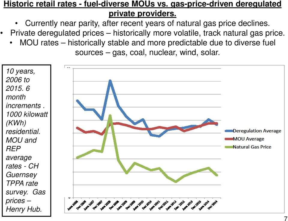 Private deregulated prices historically more volatile, track natural gas price.