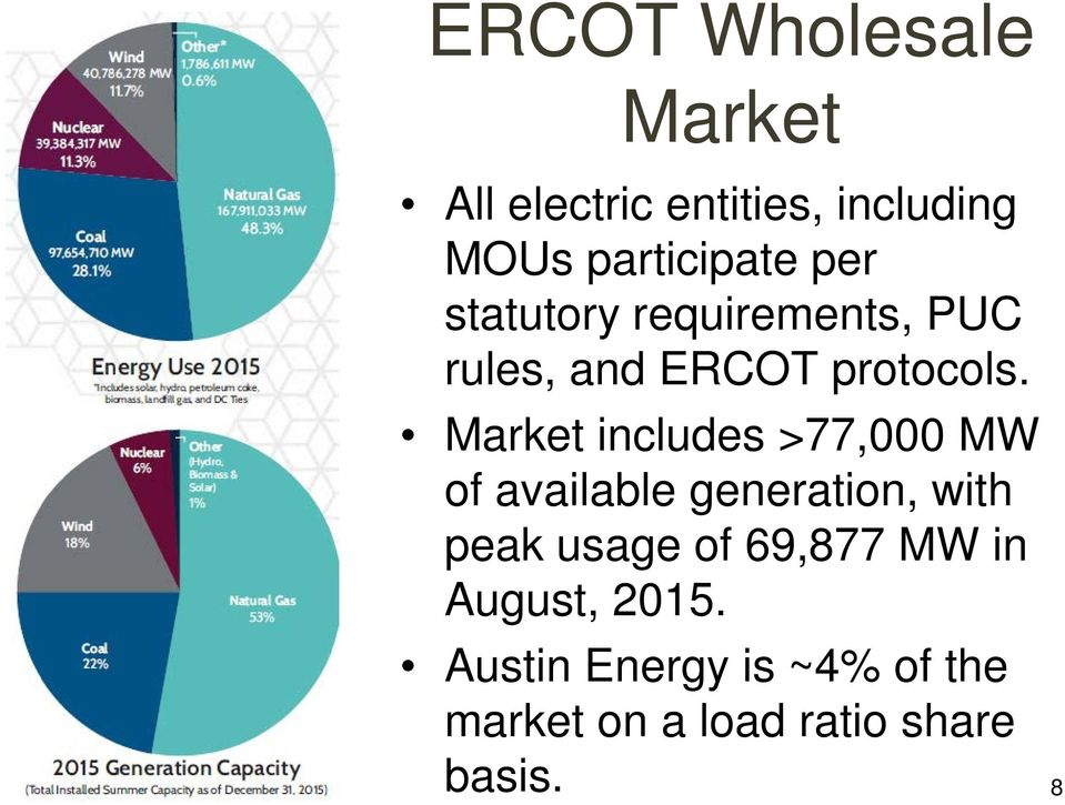 Market includes >77,000 MW of available generation, with peak usage of