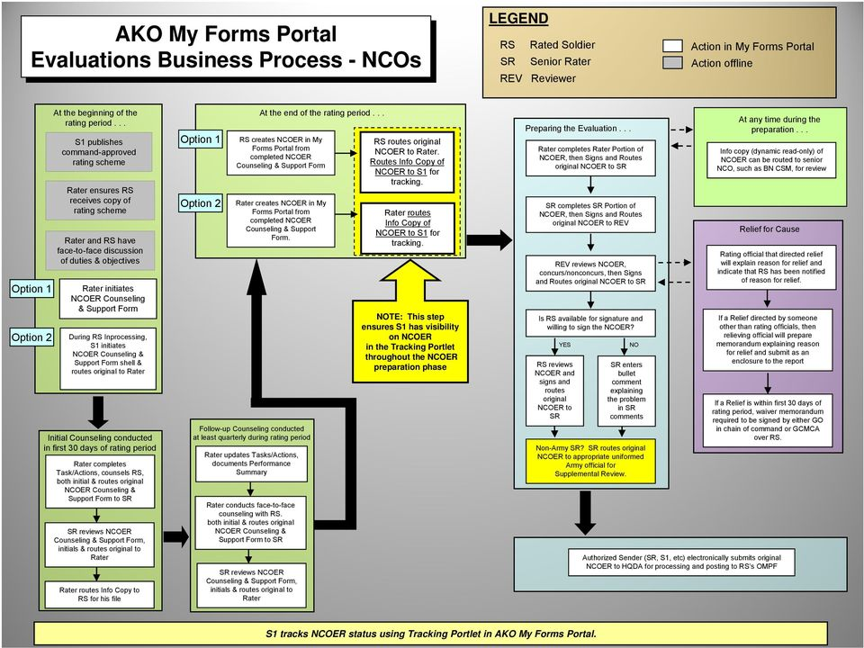 Military Evaluation (OER & NCOER) Information - PDF Free ... on field-grade oer example, new army oer example, oer support form oct 2011, elevation plan example, da 67 9 1a example, oer support form word document, army letter of recommendation example, u.s. army mental evaluation example, warrant officer oer example, oer support form lotus, relief for cause ncoer example,