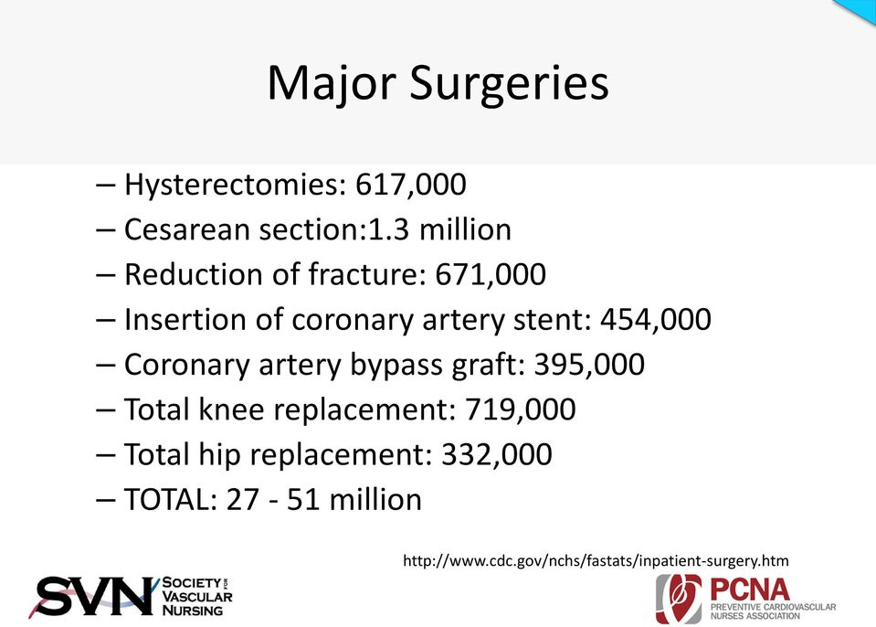 454,000 Coronary artery bypass graft: 395,000 Total knee replacement: 719,000