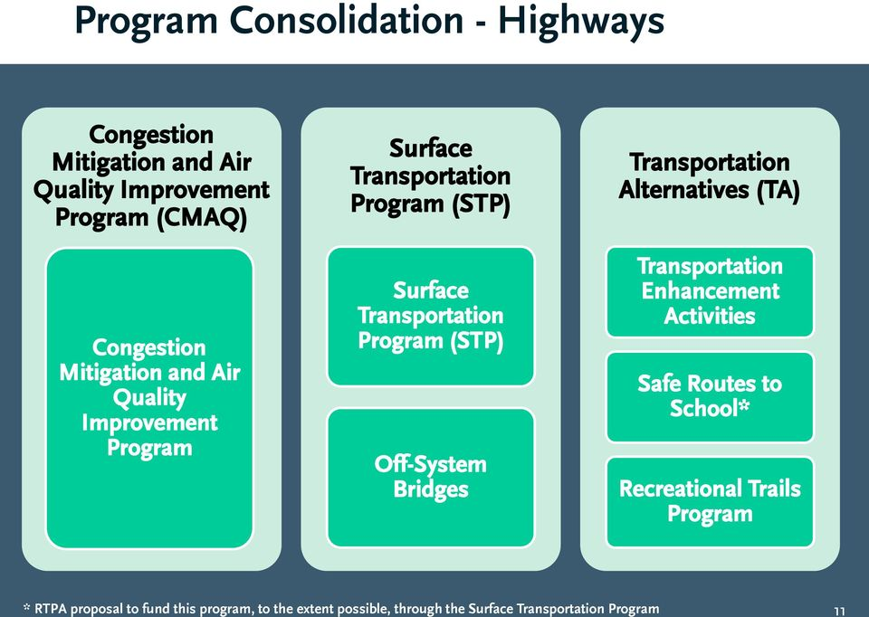 Surface Transportation Program (STP) Off-System Bridges Transportation Enhancement Activities Safe Routes to School*