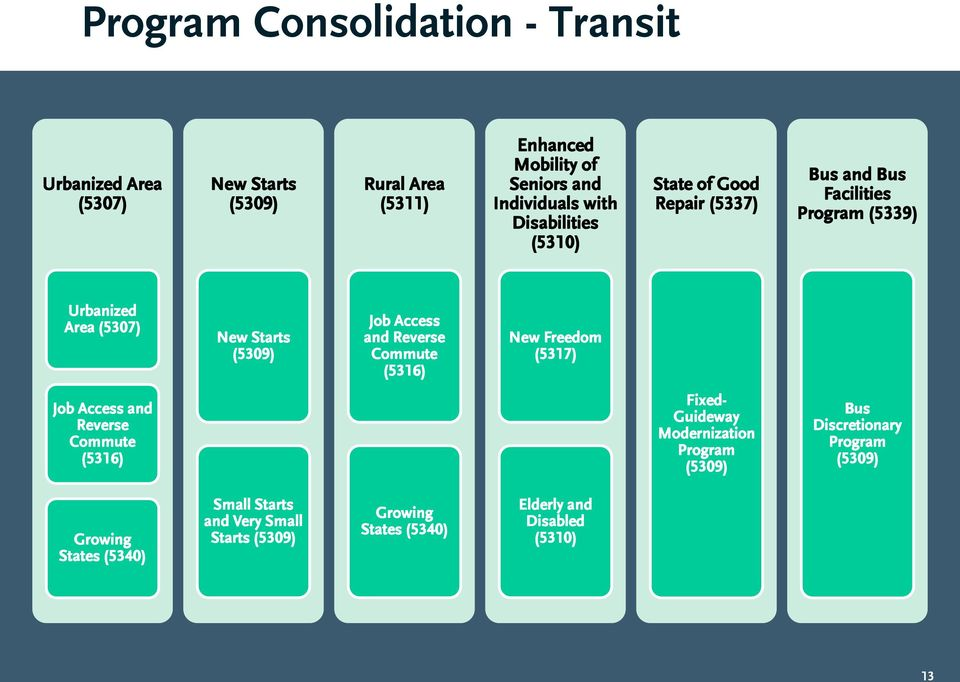 Access and Reverse Commute (5316) New Freedom (5317) Job Access and Reverse Commute (5316) Fixed- Guideway Modernization Program (5309)