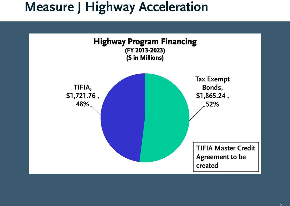 TIFIA, $1,721.76, 48% Tax Exempt Bonds, $1,865.