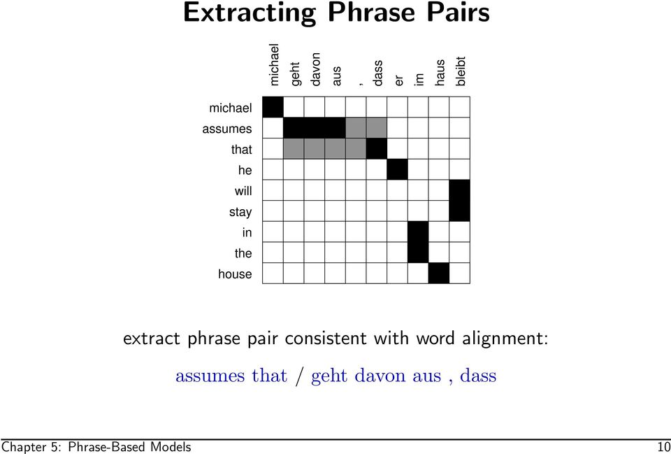 extract phrase pair consistent with word alignment: assumes