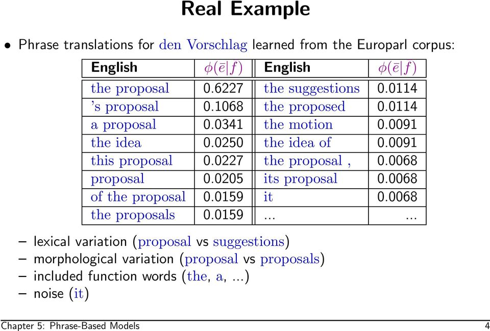 0091 this proposal 0.0227 the proposal, 0.0068 proposal 0.0205 its proposal 0.0068 of the proposal 0.0159
