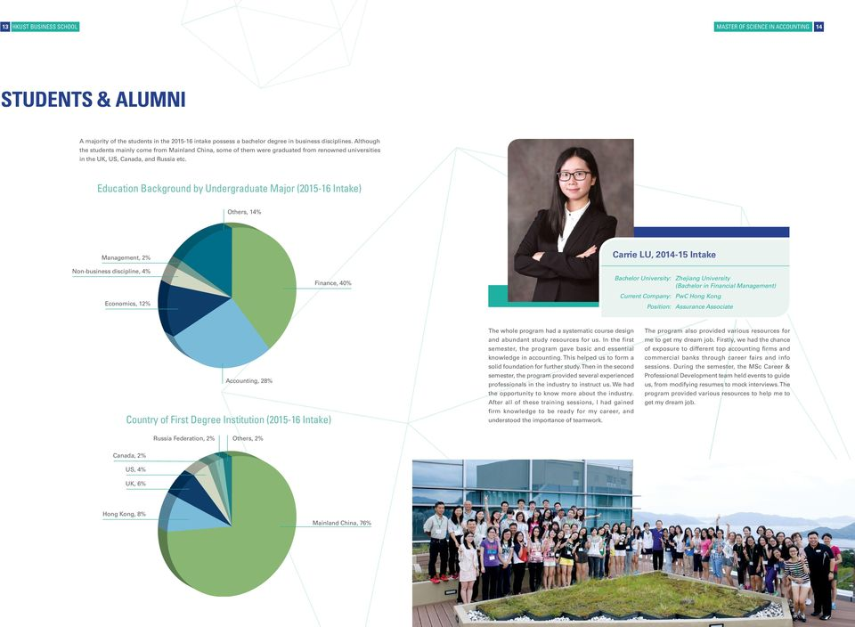 Education Background by Undergraduate Major (2015-16 Intake) Others, 14% Management, 2% Non-business discipline, 4% Economics, 12% Finance, 40% Carrie LU, 2014-15 Intake Bachelor University: Zhejiang