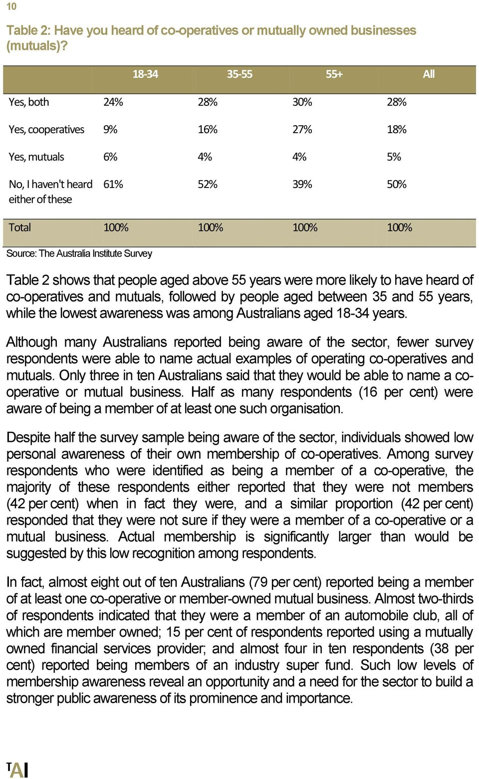 Australia Institute Survey Table 2 shows that people aged above 55 years were more likely to have heard of co-operatives and mutuals, followed by people aged between 35 and 55 years, while the lowest