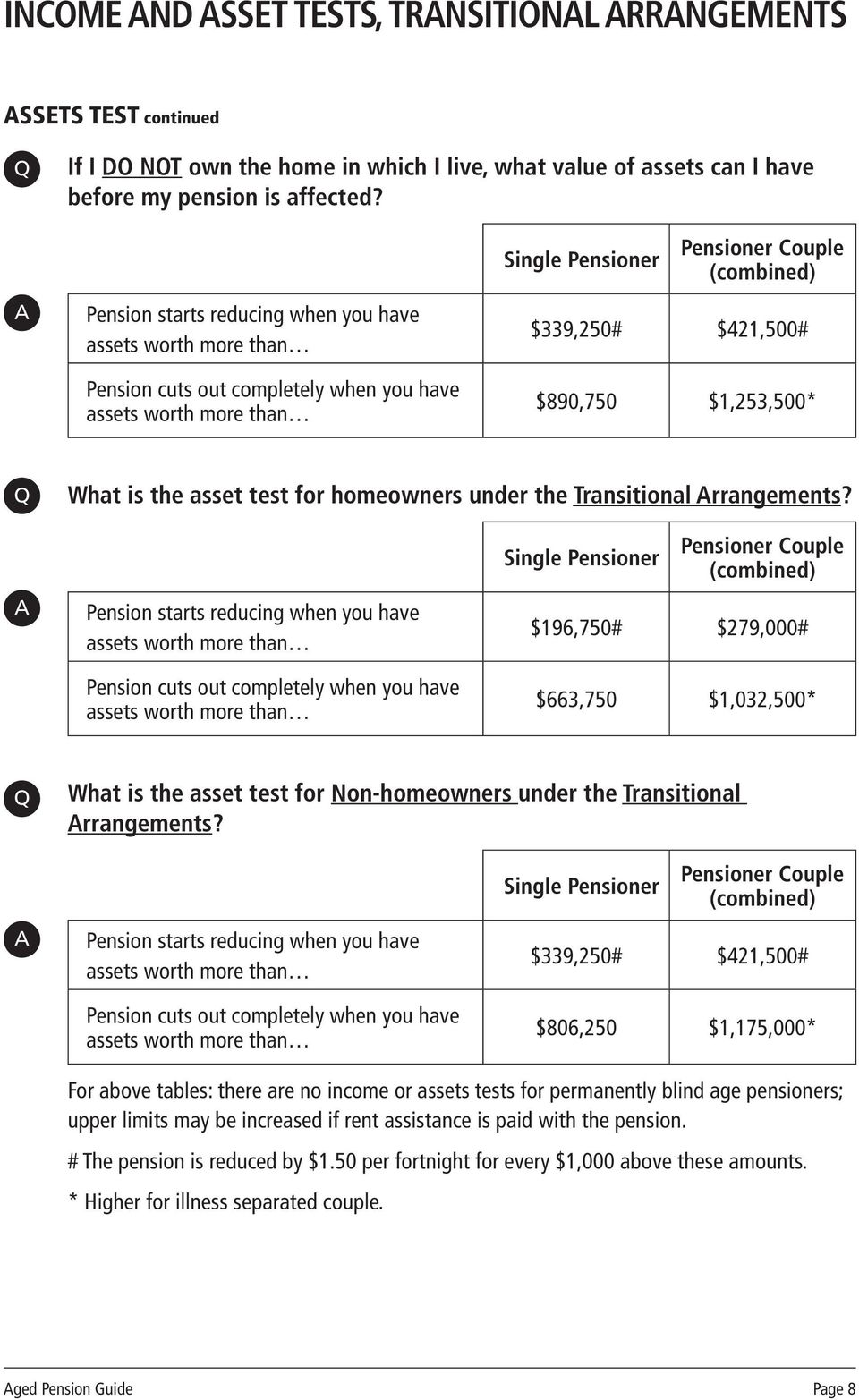 $1,253,500* What is the asset test for homeowners under the Transitional rrangements?