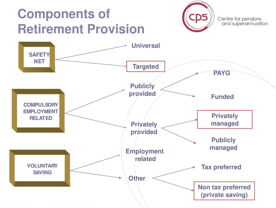 Privately provided Employment related Other PAYG Funded Privately