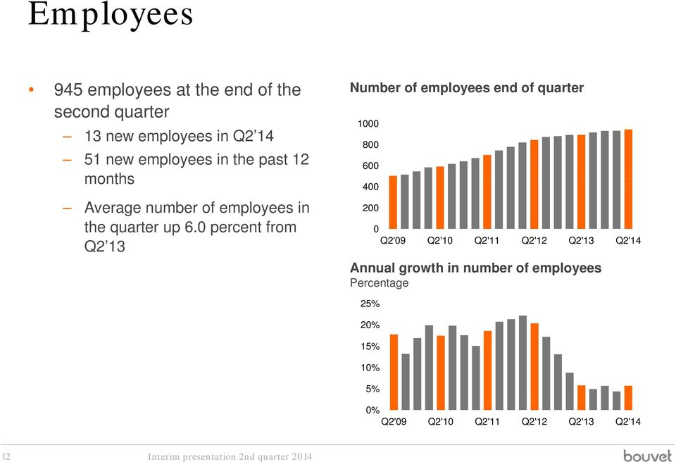 0 percent from Q2 13 Number of employees end of quarter 1000 800 600 400 200 0 Q2'09 Q2'10 Q2'11