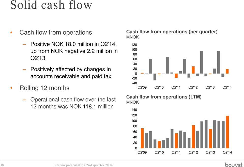2 million in Q2 13 Positively affected by changes in accounts receivable and paid tax Rolling 12 months Operational cash