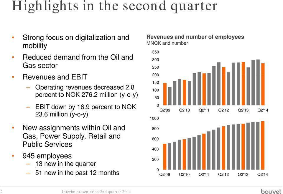 2 million (y-o-y) Revenues and number of employees MNOK and number 350 300 250 200 150 100 EBIT down by 16.9 percent to NOK 0 23.