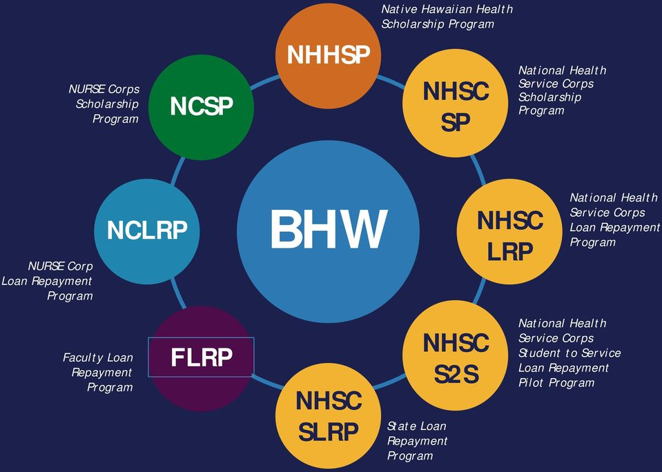 National Health Service Corps Loan Repayment Program Faculty Loan Repayment Program FLRP NHSC SLRP State