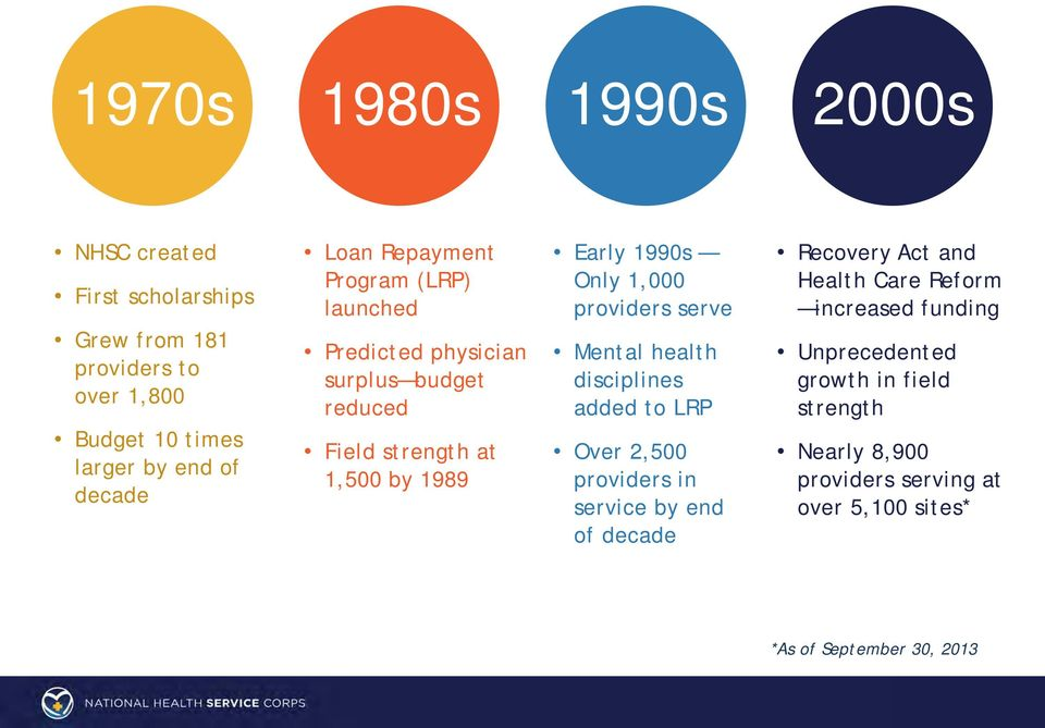providers serve Mental health disciplines added to LRP Over 2,500 providers in service by end of decade Recovery Act and Health Care