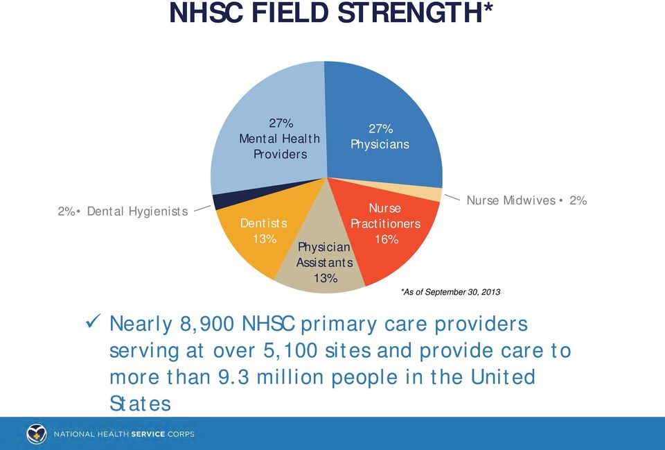 September 30, 2013 Nurse Midwives 2% Nearly 8,900 NHSC primary care providers